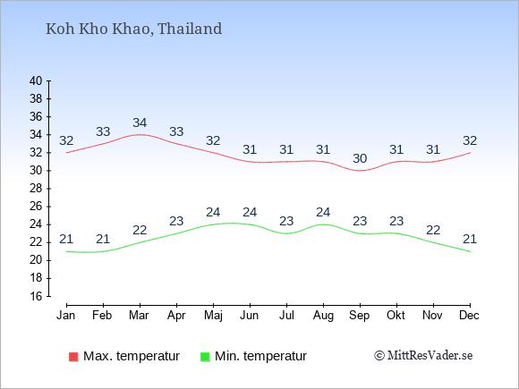 Genomsnittliga temperaturer på Koh Kho Khao -natt och dag: Januari 21;32. Februari 21;33. Mars 22;34. April 23;33. Maj 24;32. Juni 24;31. Juli 23;31. Augusti 24;31. September 23;30. Oktober 23;31. November 22;31. December 21;32.