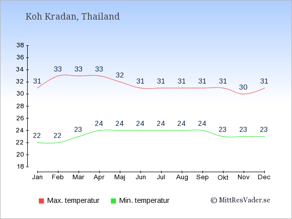Genomsnittliga temperaturer på Koh Kradan -natt och dag: Januari 22;31. Februari 22;33. Mars 23;33. April 24;33. Maj 24;32. Juni 24;31. Juli 24;31. Augusti 24;31. September 24;31. Oktober 23;31. November 23;30. December 23;31.