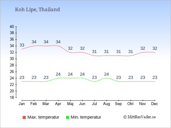 Genomsnittliga temperaturer på Koh Lipe -natt och dag: Januari 23;33. Februari 23;34. Mars 23;34. April 24;34. Maj 24;32. Juni 24;32. Juli 23;31. Augusti 24;31. September 23;31. Oktober 23;31. November 23;32. December 23;32.