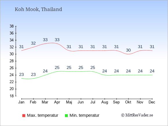 Genomsnittliga temperaturer på Koh Mook -natt och dag: Januari 23;31. Februari 23;32. Mars 24;33. April 25;33. Maj 25;31. Juni 25;31. Juli 25;31. Augusti 24;31. September 24;31. Oktober 24;30. November 24;31. December 24;31.