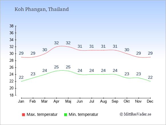 Genomsnittliga temperaturer på Koh Phangan -natt och dag: Januari 22;29. Februari 23;29. Mars 24;30. April 25;32. Maj 25;32. Juni 24;31. Juli 24;31. Augusti 24;31. September 24;31. Oktober 23;30. November 23;29. December 22;29.