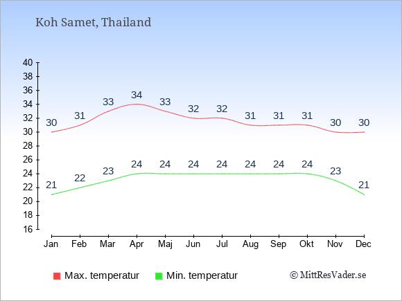 Genomsnittliga temperaturer på Koh Samet -natt och dag: Januari 21;30. Februari 22;31. Mars 23;33. April 24;34. Maj 24;33. Juni 24;32. Juli 24;32. Augusti 24;31. September 24;31. Oktober 24;31. November 23;30. December 21;30.