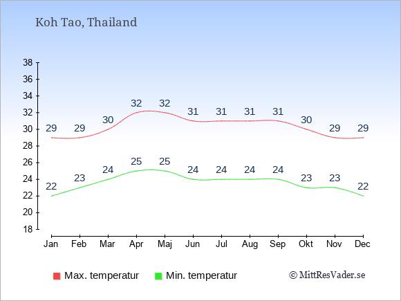 Genomsnittliga temperaturer på Koh Tao -natt och dag: Januari 22;29. Februari 23;29. Mars 24;30. April 25;32. Maj 25;32. Juni 24;31. Juli 24;31. Augusti 24;31. September 24;31. Oktober 23;30. November 23;29. December 22;29.