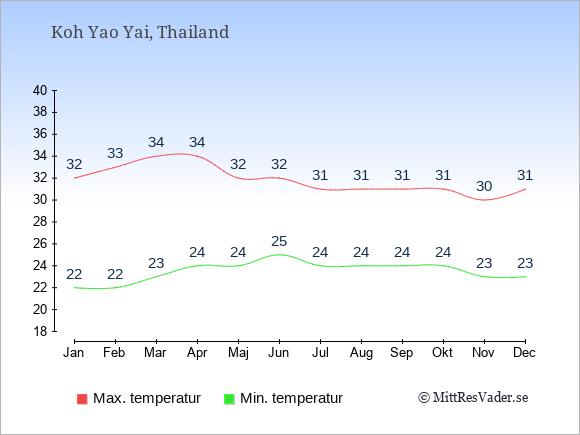 Genomsnittliga temperaturer på Koh Yao Yai -natt och dag: Januari 22;32. Februari 22;33. Mars 23;34. April 24;34. Maj 24;32. Juni 25;32. Juli 24;31. Augusti 24;31. September 24;31. Oktober 24;31. November 23;30. December 23;31.