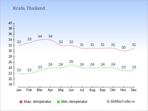 Temperaturer i Krabi -dag och natt.