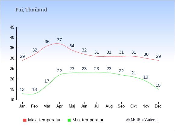 Temperaturer i Pai -dag och natt.