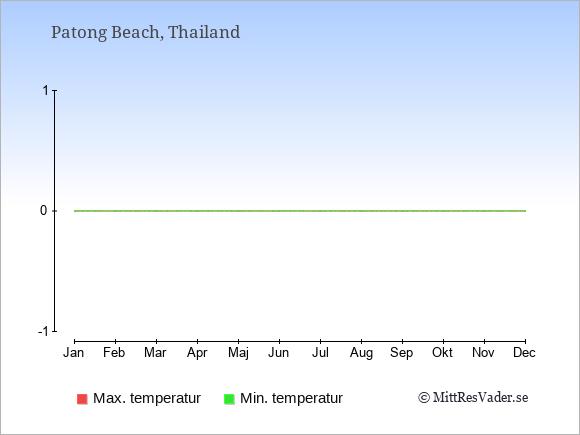 Temperaturer i Patong Beach -dag och natt.