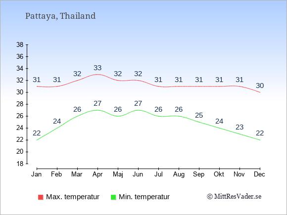 Genomsnittliga temperaturer i Pattaya -natt och dag: Januari 22;31. Februari 24;31. Mars 26;32. April 27;33. Maj 26;32. Juni 27;32. Juli 26;31. Augusti 26;31. September 25;31. Oktober 24;31. November 23;31. December 22;30.