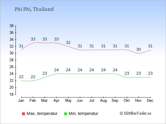 Genomsnittliga temperaturer på Phi Phi -natt och dag: Januari 22;31. Februari 22;33. Mars 23;33. April 24;33. Maj 24;32. Juni 24;31. Juli 24;31. Augusti 24;31. September 24;31. Oktober 23;31. November 23;30. December 23;31.