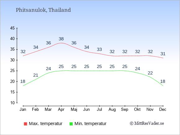 Genomsnittliga temperaturer i Phitsanulok -natt och dag: Januari 18;32. Februari 21;34. Mars 24;36. April 25;38. Maj 25;36. Juni 25;34. Juli 25;33. Augusti 25;32. September 25;32. Oktober 24;32. November 22;32. December 18;31.
