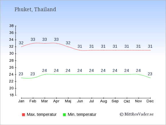 Genomsnittliga temperaturer på Phuket -natt och dag: Januari 23;32. Februari 23;33. Mars 24;33. April 24;33. Maj 24;32. Juni 24;31. Juli 24;31. Augusti 24;31. September 24;31. Oktober 24;31. November 24;31. December 23;31.