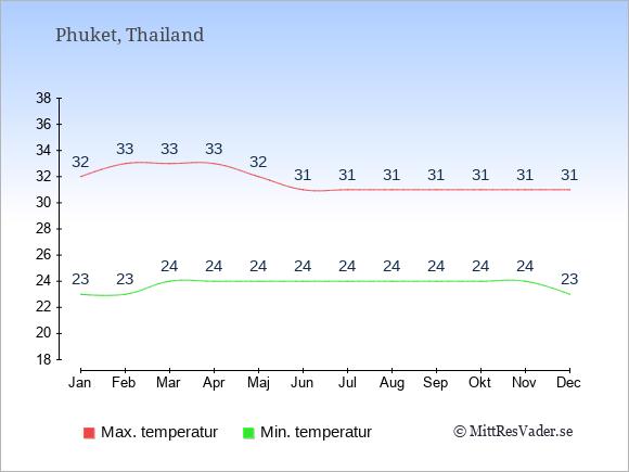 Temperaturer på Phuket -dag och natt.