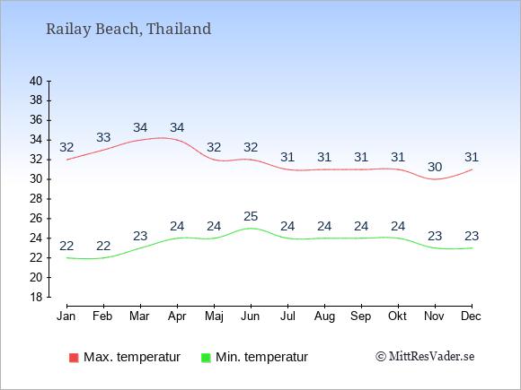 Genomsnittliga temperaturer i Railay Beach -natt och dag: Januari 22;32. Februari 22;33. Mars 23;34. April 24;34. Maj 24;32. Juni 25;32. Juli 24;31. Augusti 24;31. September 24;31. Oktober 24;31. November 23;30. December 23;31.