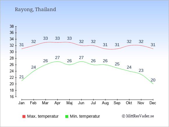 Genomsnittliga temperaturer i Rayong -natt och dag: Januari 21;31. Februari 24;32. Mars 26;33. April 27;33. Maj 26;33. Juni 27;32. Juli 26;32. Augusti 26;31. September 25;31. Oktober 24;32. November 23;32. December 20;31.