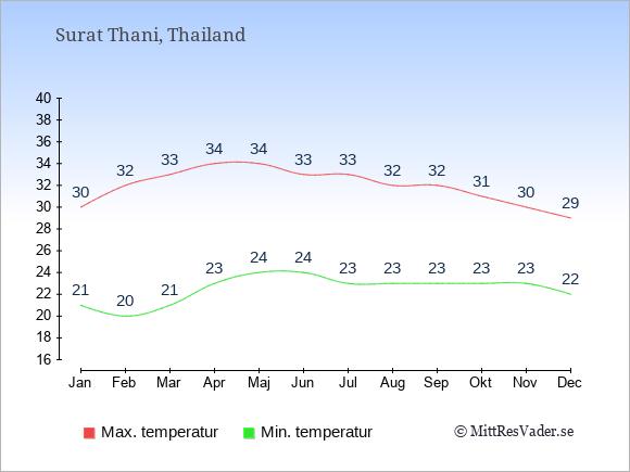 Genomsnittliga temperaturer i Surat Thani -natt och dag: Januari 21;30. Februari 20;32. Mars 21;33. April 23;34. Maj 24;34. Juni 24;33. Juli 23;33. Augusti 23;32. September 23;32. Oktober 23;31. November 23;30. December 22;29.