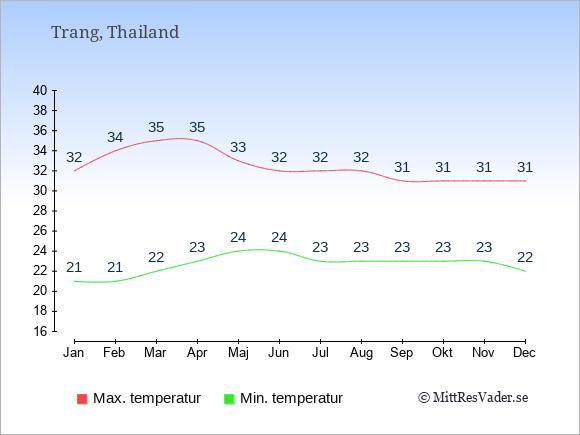 Genomsnittliga temperaturer i Trang -natt och dag: Januari 21;32. Februari 21;34. Mars 22;35. April 23;35. Maj 24;33. Juni 24;32. Juli 23;32. Augusti 23;32. September 23;31. Oktober 23;31. November 23;31. December 22;31.