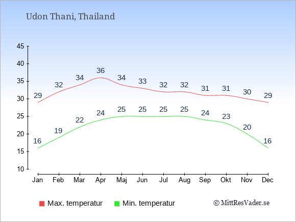 Temperaturer i Udon Thani -dag och natt.