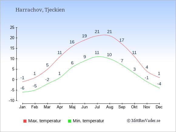 Genomsnittliga temperaturer i Harrachov -natt och dag: Januari -6;-1. Februari -5;1. Mars -2;5. April 1;11. Maj 6;16. Juni 9;19. Juli 11;21. Augusti 10;21. September 7;17. Oktober 3;11. November -1;4. December -4;1.