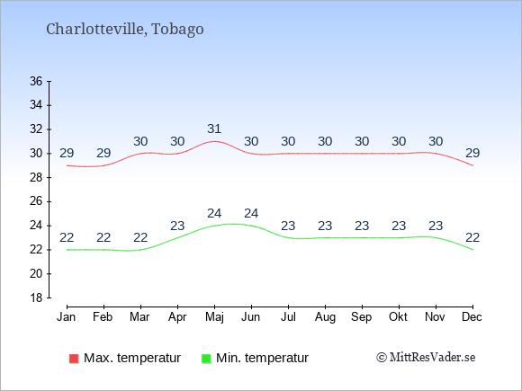 Genomsnittliga temperaturer i Charlotteville -natt och dag: Januari 22;29. Februari 22;29. Mars 22;30. April 23;30. Maj 24;31. Juni 24;30. Juli 23;30. Augusti 23;30. September 23;30. Oktober 23;30. November 23;30. December 22;29.