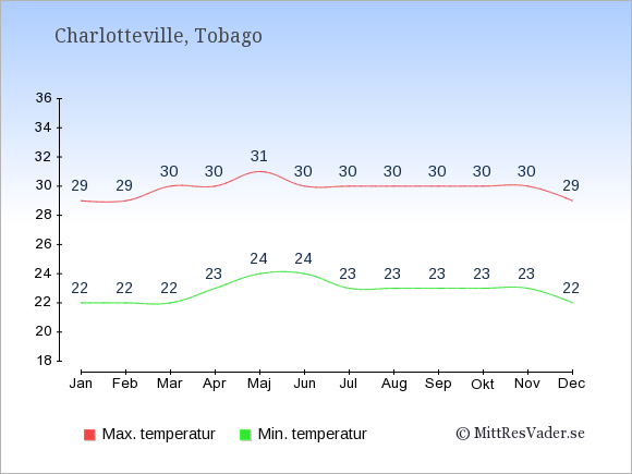 Temperatur i  Charlotteville.