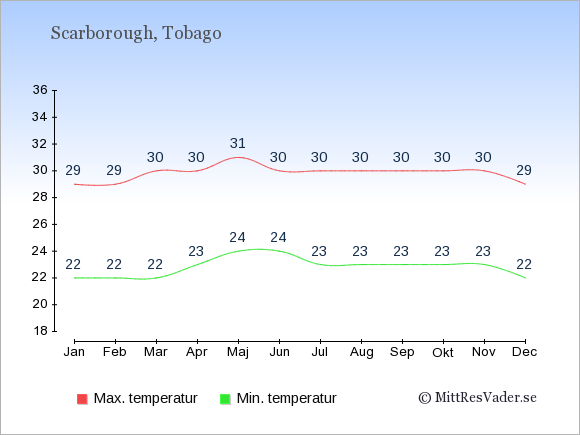 Temperatur i  Scarborough.