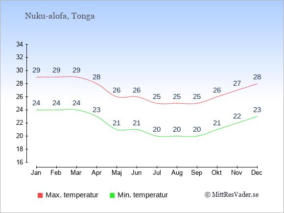 Genomsnittliga temperaturer på Tonga -natt och dag: Januari 24;29. Februari 24;29. Mars 24;29. April 23;28. Maj 21;26. Juni 21;26. Juli 20;25. Augusti 20;25. September 20;25. Oktober 21;26. November 22;27. December 23;28.