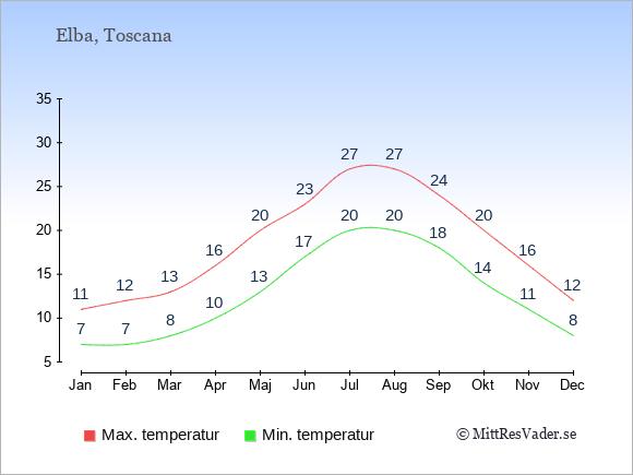 Genomsnittliga temperaturer på Elba -natt och dag: Januari 7;11. Februari 7;12. Mars 8;13. April 10;16. Maj 13;20. Juni 17;23. Juli 20;27. Augusti 20;27. September 18;24. Oktober 14;20. November 11;16. December 8;12.