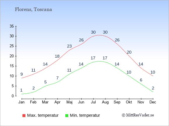 Genomsnittliga temperaturer i Florens -natt och dag: Januari 1;9. Februari 2;11. Mars 5;14. April 7;18. Maj 11;23. Juni 14;26. Juli 17;30. Augusti 17;30. September 14;26. Oktober 10;20. November 6;14. December 2;10.