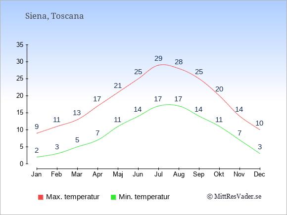 Genomsnittliga temperaturer i Siena -natt och dag: Januari 2;9. Februari 3;11. Mars 5;13. April 7;17. Maj 11;21. Juni 14;25. Juli 17;29. Augusti 17;28. September 14;25. Oktober 11;20. November 7;14. December 3;10.