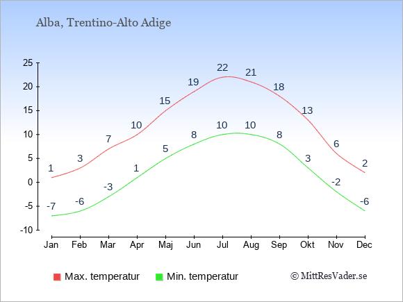 Genomsnittliga temperaturer i Alba -natt och dag: Januari -7;1. Februari -6;3. Mars -3;7. April 1;10. Maj 5;15. Juni 8;19. Juli 10;22. Augusti 10;21. September 8;18. Oktober 3;13. November -2;6. December -6;2.