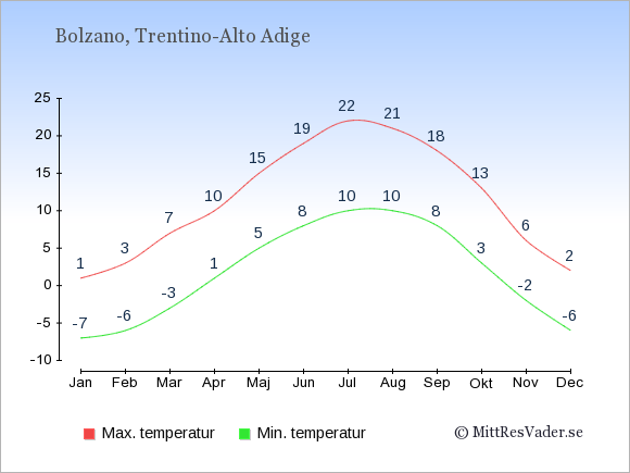 Genomsnittliga temperaturer i Bolzano -natt och dag: Januari -7;1. Februari -6;3. Mars -3;7. April 1;10. Maj 5;15. Juni 8;19. Juli 10;22. Augusti 10;21. September 8;18. Oktober 3;13. November -2;6. December -6;2.