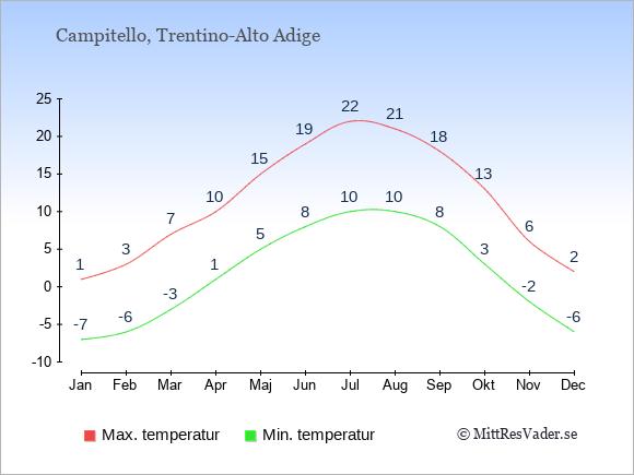 Genomsnittliga temperaturer i Campitello -natt och dag: Januari -7;1. Februari -6;3. Mars -3;7. April 1;10. Maj 5;15. Juni 8;19. Juli 10;22. Augusti 10;21. September 8;18. Oktober 3;13. November -2;6. December -6;2.
