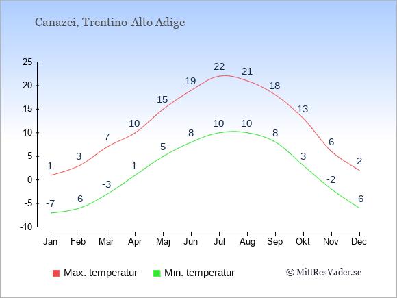 Genomsnittliga temperaturer i Canazei -natt och dag: Januari -7;1. Februari -6;3. Mars -3;7. April 1;10. Maj 5;15. Juni 8;19. Juli 10;22. Augusti 10;21. September 8;18. Oktober 3;13. November -2;6. December -6;2.