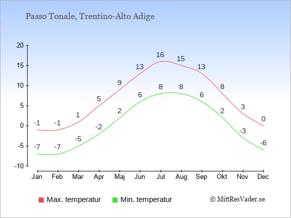 Genomsnittliga temperaturer i Passo Tonale -natt och dag: Januari -7;-1. Februari -7;-1. Mars -5;1. April -2;5. Maj 2;9. Juni 6;13. Juli 8;16. Augusti 8;15. September 6;13. Oktober 2;8. November -3;3. December -6;0.