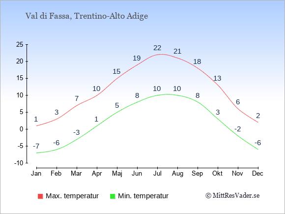 Genomsnittliga temperaturer i Val di Fassa -natt och dag: Januari -7;1. Februari -6;3. Mars -3;7. April 1;10. Maj 5;15. Juni 8;19. Juli 10;22. Augusti 10;21. September 8;18. Oktober 3;13. November -2;6. December -6;2.
