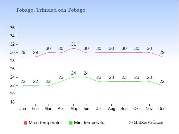 Genomsnittliga temperaturer på Tobago -natt och dag: Januari 22;29. Februari 22;29. Mars 22;30. April 23;30. Maj 24;31. Juni 24;30. Juli 23;30. Augusti 23;30. September 23;30. Oktober 23;30. November 23;30. December 22;29.
