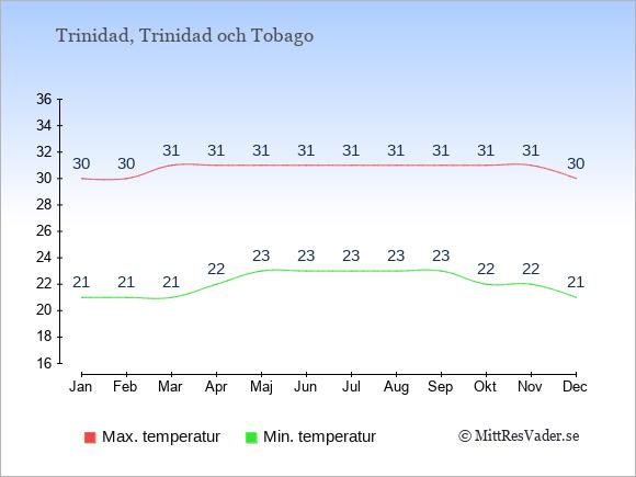 Genomsnittliga temperaturer på Trinidad -natt och dag: Januari 21;30. Februari 21;30. Mars 21;31. April 22;31. Maj 23;31. Juni 23;31. Juli 23;31. Augusti 23;31. September 23;31. Oktober 22;31. November 22;31. December 21;30.