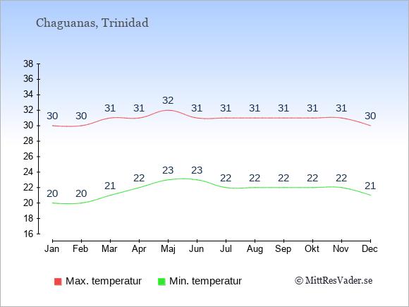 Genomsnittliga temperaturer i Chaguanas -natt och dag: Januari 20;30. Februari 20;30. Mars 21;31. April 22;31. Maj 23;32. Juni 23;31. Juli 22;31. Augusti 22;31. September 22;31. Oktober 22;31. November 22;31. December 21;30.