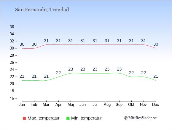 Genomsnittliga temperaturer i San Fernando -natt och dag: Januari 21;30. Februari 21;30. Mars 21;31. April 22;31. Maj 23;31. Juni 23;31. Juli 23;31. Augusti 23;31. September 23;31. Oktober 22;31. November 22;31. December 21;30.