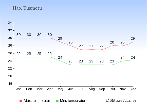 Genomsnittliga temperaturer på Hao -natt och dag: Januari 25;30. Februari 25;30. Mars 25;30. April 25;30. Maj 24;29. Juni 23;28. Juli 23;27. Augusti 23;27. September 23;27. Oktober 23;28. November 24;28. December 24;29.
