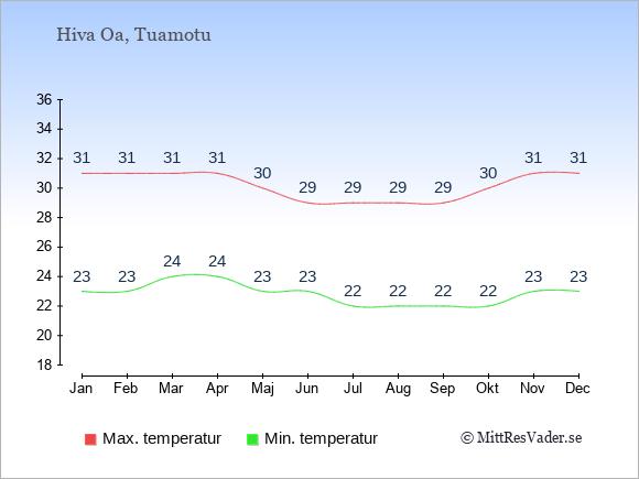 Genomsnittliga temperaturer på Hiva Oa -natt och dag: Januari 23;31. Februari 23;31. Mars 24;31. April 24;31. Maj 23;30. Juni 23;29. Juli 22;29. Augusti 22;29. September 22;29. Oktober 22;30. November 23;31. December 23;31.