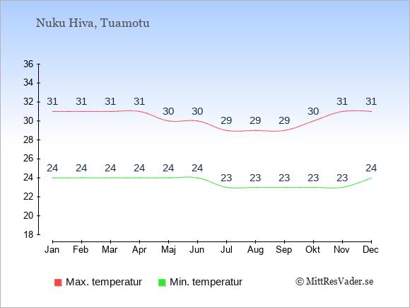 Genomsnittliga temperaturer på Nuku Hiva -natt och dag: Januari 24;31. Februari 24;31. Mars 24;31. April 24;31. Maj 24;30. Juni 24;30. Juli 23;29. Augusti 23;29. September 23;29. Oktober 23;30. November 23;31. December 24;31.