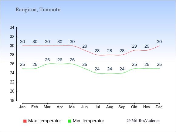 Genomsnittliga temperaturer på Rangiroa -natt och dag: Januari 25;30. Februari 25;30. Mars 26;30. April 26;30. Maj 26;30. Juni 25;29. Juli 24;28. Augusti 24;28. September 24;28. Oktober 25;29. November 25;29. December 25;30.