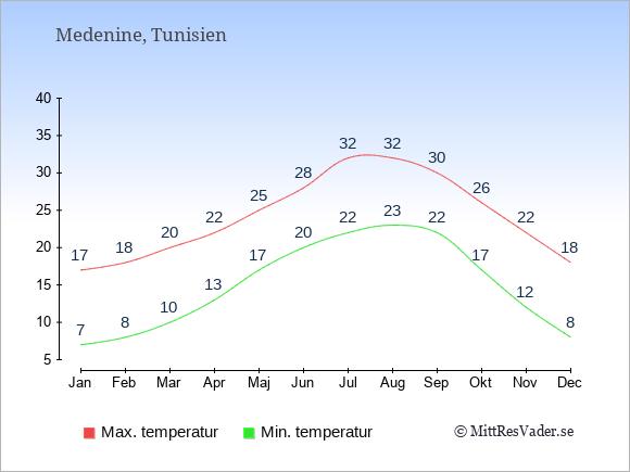 Genomsnittliga temperaturer i Medenine -natt och dag: Januari 7;17. Februari 8;18. Mars 10;20. April 13;22. Maj 17;25. Juni 20;28. Juli 22;32. Augusti 23;32. September 22;30. Oktober 17;26. November 12;22. December 8;18.