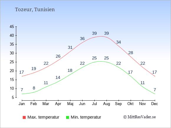 Genomsnittliga temperaturer i Tozeur -natt och dag: Januari 7;17. Februari 8;19. Mars 11;22. April 14;26. Maj 18;31. Juni 22;36. Juli 25;39. Augusti 25;39. September 22;34. Oktober 17;28. November 11;22. December 7;17.