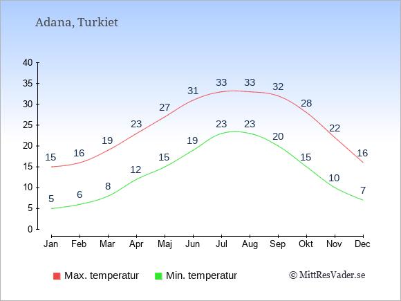 Genomsnittliga temperaturer i Adana -natt och dag: Januari 5;15. Februari 6;16. Mars 8;19. April 12;23. Maj 15;27. Juni 19;31. Juli 23;33. Augusti 23;33. September 20;32. Oktober 15;28. November 10;22. December 7;16.