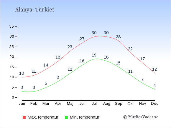 Genomsnittliga temperaturer i Alanya -natt och dag: Januari 3;10. Februari 3;11. Mars 5;14. April 8;18. Maj 12;23. Juni 16;27. Juli 19;30. Augusti 18;30. September 15;28. Oktober 11;22. November 7;17. December 4;12.