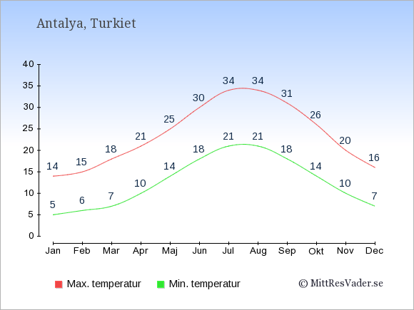 Genomsnittliga temperaturer i Antalya -natt och dag: Januari 5;14. Februari 6;15. Mars 7;18. April 10;21. Maj 14;25. Juni 18;30. Juli 21;34. Augusti 21;34. September 18;31. Oktober 14;26. November 10;20. December 7;16.