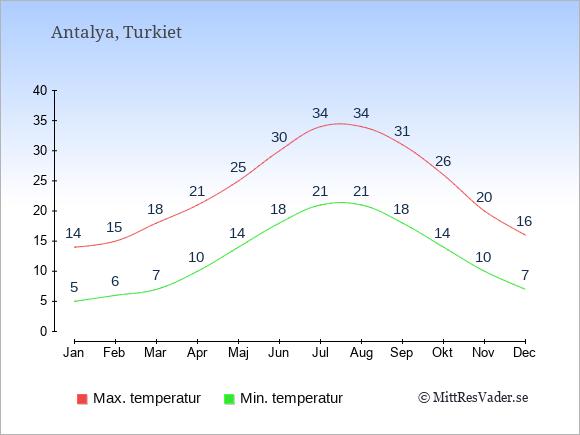 Genomsnittliga temperaturer i Antalya -natt och dag: Januari 5;14. Februari 6;15. Mars 7;18. April 10;21. Maj 14;25. Juni 18;30. Juli 21;34. Augusti 21;34. September 18;31. Oktober 14;26. November 10;20. December 7;16.