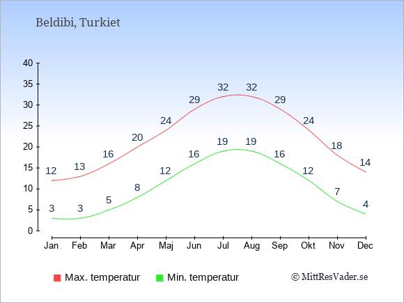 Genomsnittliga temperaturer i Beldibi -natt och dag: Januari 3;12. Februari 3;13. Mars 5;16. April 8;20. Maj 12;24. Juni 16;29. Juli 19;32. Augusti 19;32. September 16;29. Oktober 12;24. November 7;18. December 4;14.